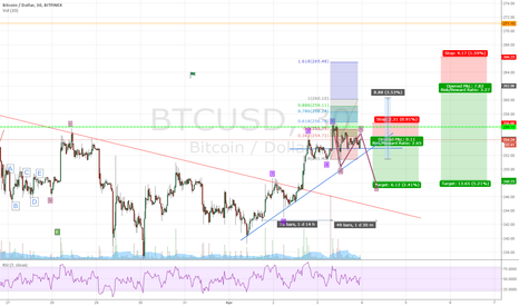 BTCUSD: Up or Down ?