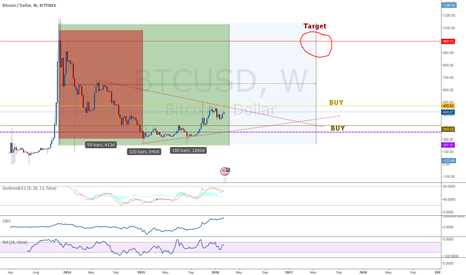 BTCUSD: just trying something out