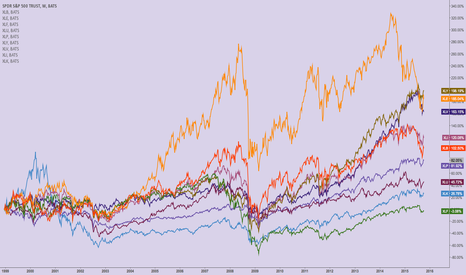 SPY: S&P Sector Review - 17 yr returns