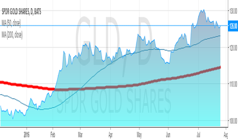 GLD: GLD:MANY CLOUDS ON HORIZON FOR THE GLOBAL ECONOMY...
