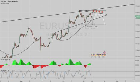 EURUSD: eurusd view