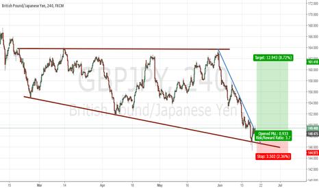 GBPJPY: Descending broadening wedge