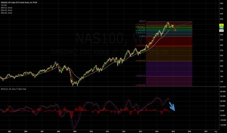 NAS100: NASDAQ 100 WEEKLY