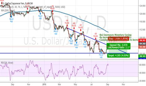USDJPY: Possible Setup for the Yen