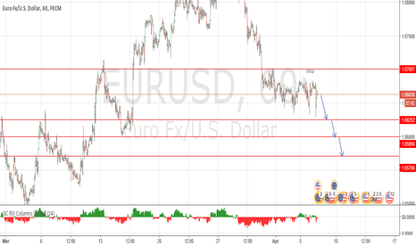 EURUSD: EURUSD under pressure