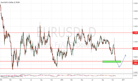EURUSD: what do you guys think? short