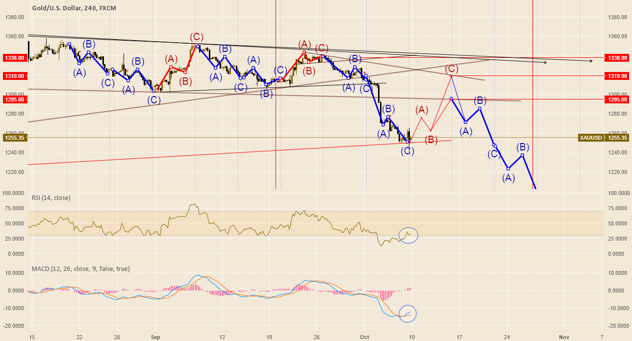 Gold has not pullback yet