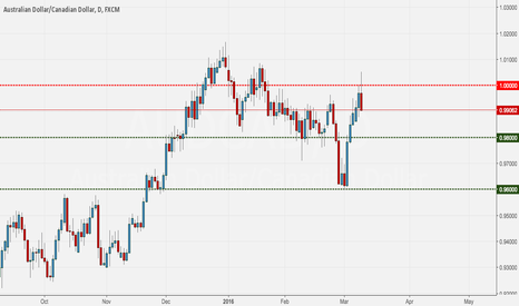 AUDCAD: AUDCAD Bearish Engulfing at Resistance