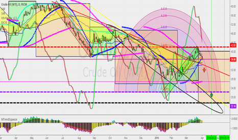 USOIL: Crude Oil  (WTI)