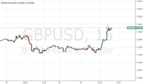 GBPUSD: Buy the Flag?