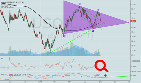 USOIL: US Crude Oil