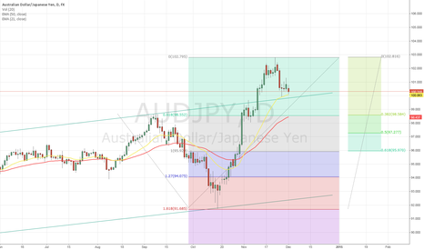 AUDJPY: My Daily short term view on AUDJPY