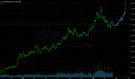 USDMXN: Anticipating An Upcoming Rally Soon...