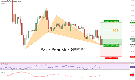 GBPJPY: Bat - Bearish - GBPJPY