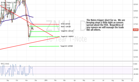ZN1!: Notes trigger short