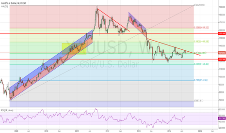 XAUUSD: Just KISS it dude!