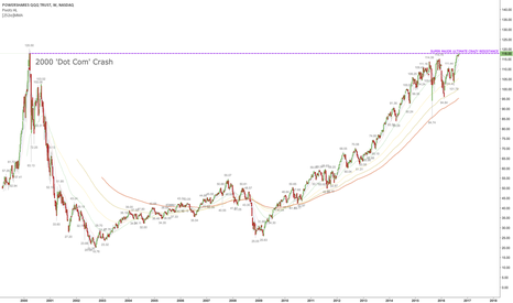 QQQ: Epic rise or tragic fall? Bulls need to breakout soon..