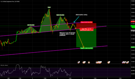 USDJPY: Head and shoulder pattern complete