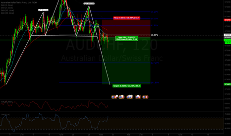 AUDCHF: current short on AUDCHF
