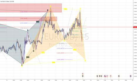 EURUSD: #EURUSD Bat Pattern Forming