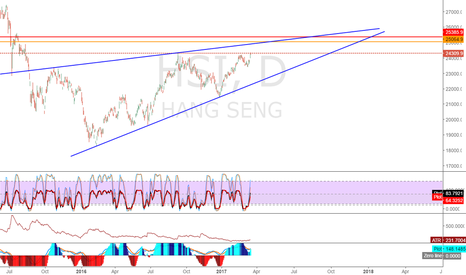HSI: I am expecting HSI touch the blue line in a week time