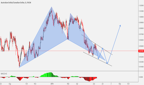 AUDCAD: Harmonics & Wave Patterns In Great Synergy