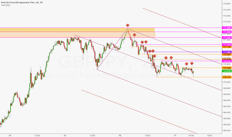 GBPJPY: GJ - ADDING TO A POSITION BASED ON PA Cont. 1