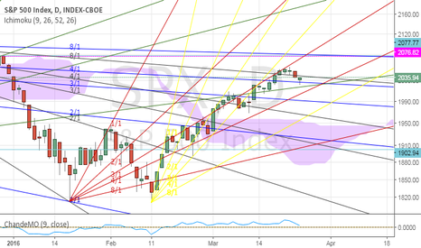 "SPX: For the ""fans"" of Gann"