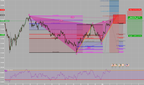 USDJPY: Gartley setting up on USDJPY