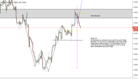 GBPUSD: GBPUSD TIME WILL TELL