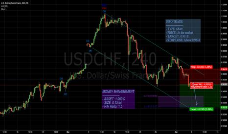 USDCHF: USD/CHF: SETUP