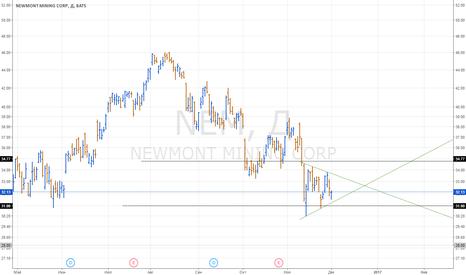 NEM: Покупка акций NEM, треугольник