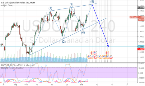 USDCAD: USDCAD COMPLETING AN ELIOTT WAVE ?