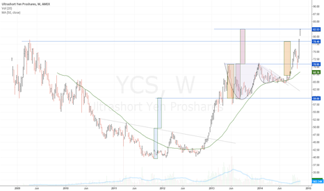 YCS: $YCS achieves measured move target on weekly chart $USDJPY