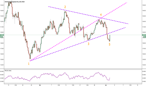 GBPJPY: Wolfe Wave Point 5 Hit