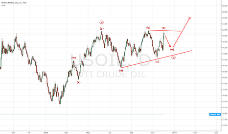 USOIL: Oil triangle possibility