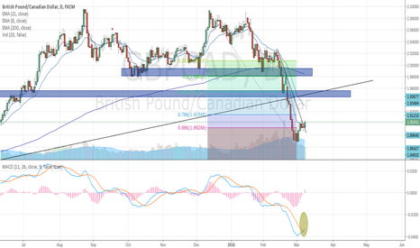 GBPCAD: GBPCAD Targets 1.95