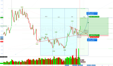 EURNZD: EURNZD , VIEW ON BULL