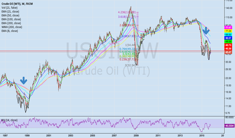 USOIL: Similar pattern in 98-99 that confirmed end of Bear Mkt in Crude