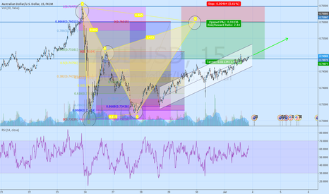 AUDUSD: AUD/USD PONTENTIAL TREND CONTINUATION INTO BEARISH BAT PATTERN