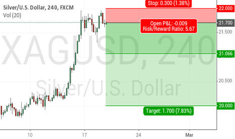 XAGUSD: repelled from 22.0