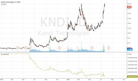 KNDI: KNDI Short
