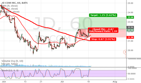 JD: Short play, only if it exceeds 22.26. Exit 23.50.Follow for more