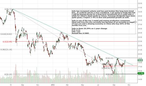 VALE: VALE has increased volume and breaks long term trend line