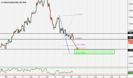USDCAD: Short on the USDCAD