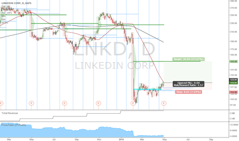 LNKD: LNKD: Nice accumulation base after a massive decline