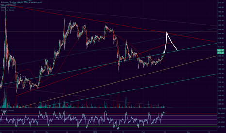 BTCUSD: Cup and Handle comming up
