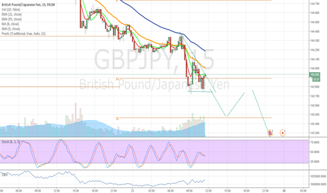 GBPJPY: Short GBPJPY last day before XMAS!