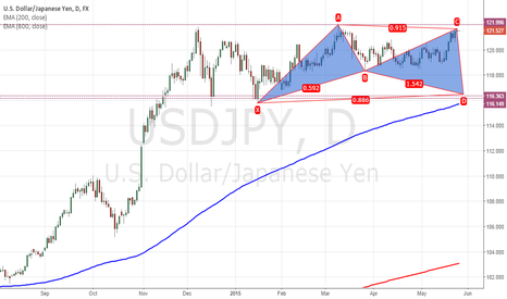USDJPY: USDJPY - Bullish Bat Pattern in progress?
