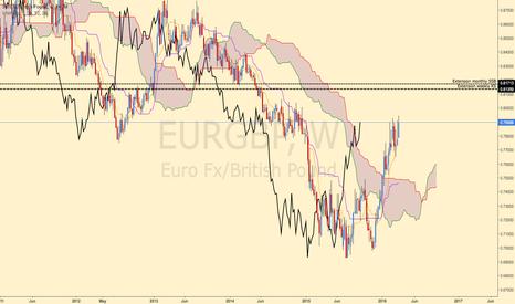 EURGBP: EUR/GBP Bullish (weekly)